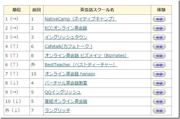 ranking201510